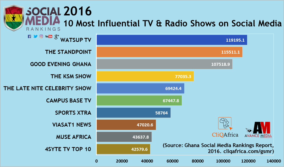 WatsUp TV Ranks 2016 Most Influential TV Program On Social Media